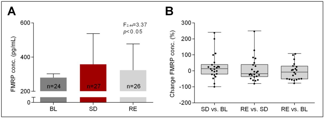 Dynamic changes in cerebral and peripheral markers of