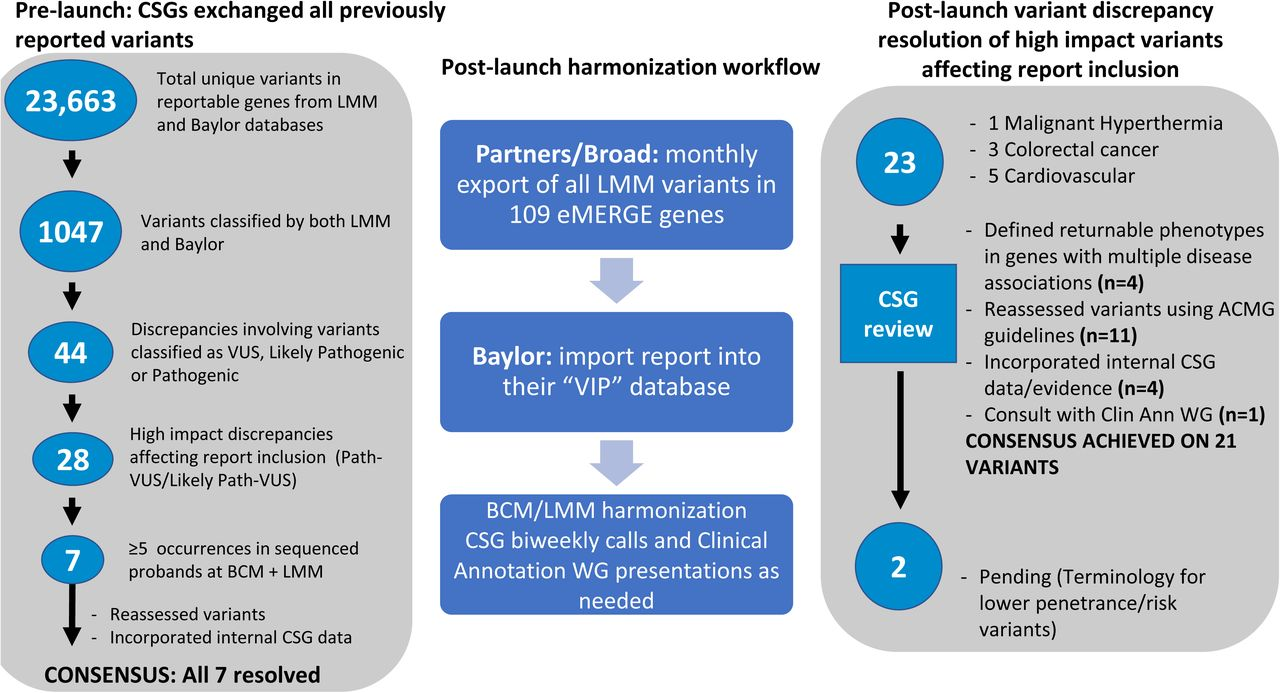 Harmonizing Clinical Sequencing And Interpretation For The Emerge