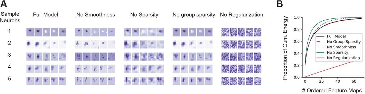 Deep convolutional models improve predictions of macaque V1