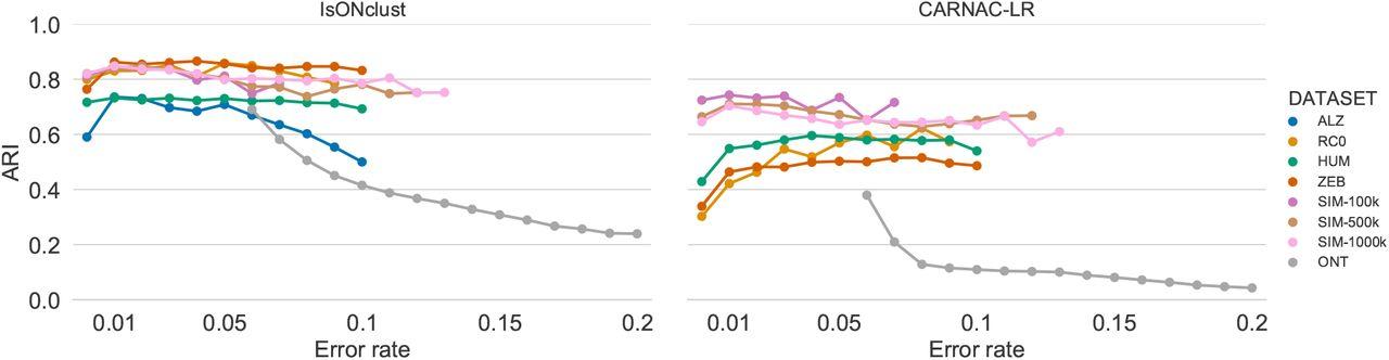 De novo clustering of long-read transcriptome data using a