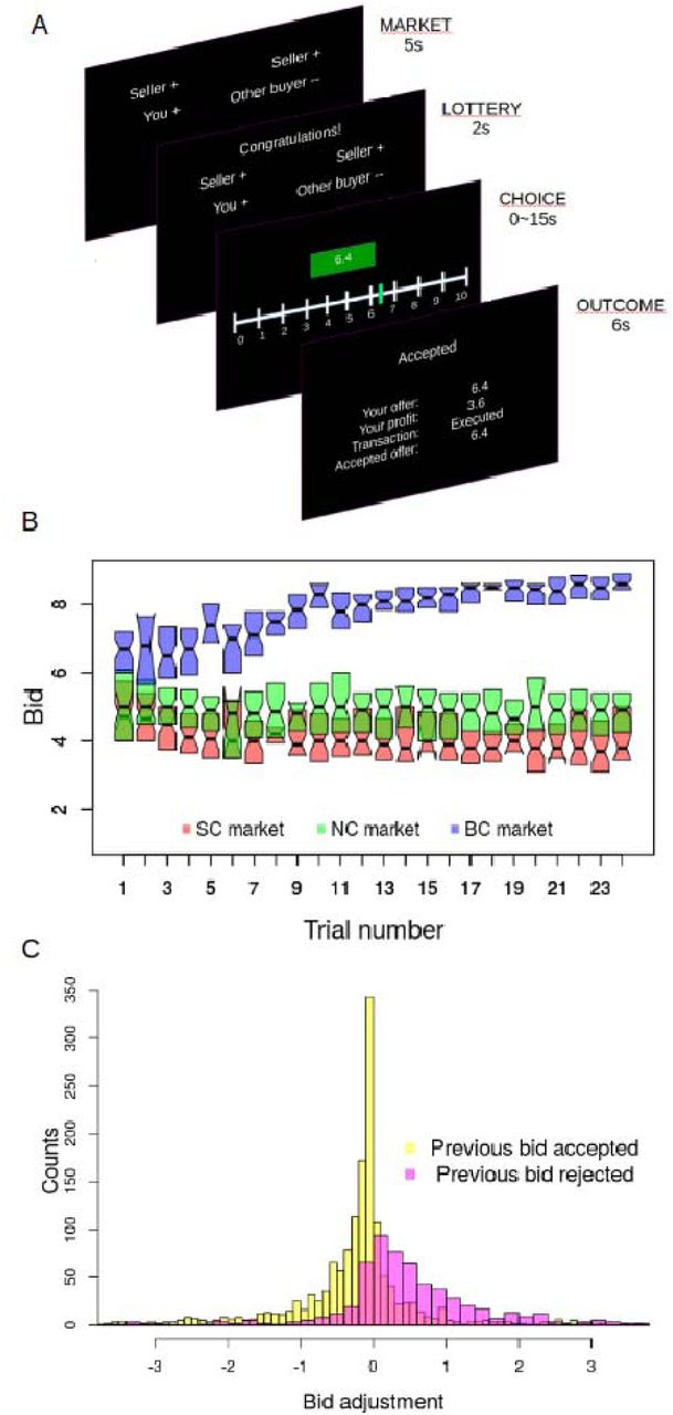 Action in auctions: neural and computational mechanisms of bidding