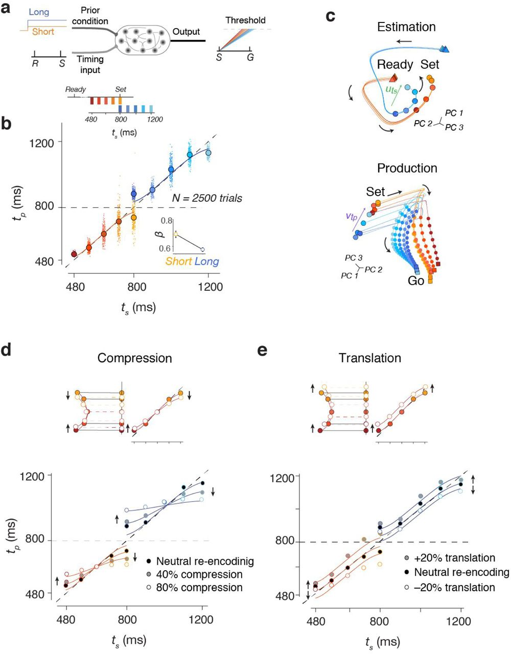 Bayesian computation through cortical latent dynamics | bioRxiv