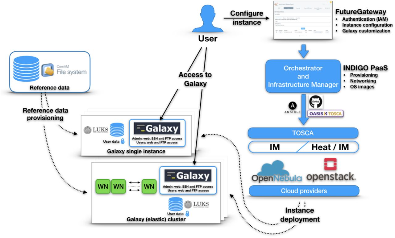 "Laniakea: an open solution to provide Galaxy ""on-demand"