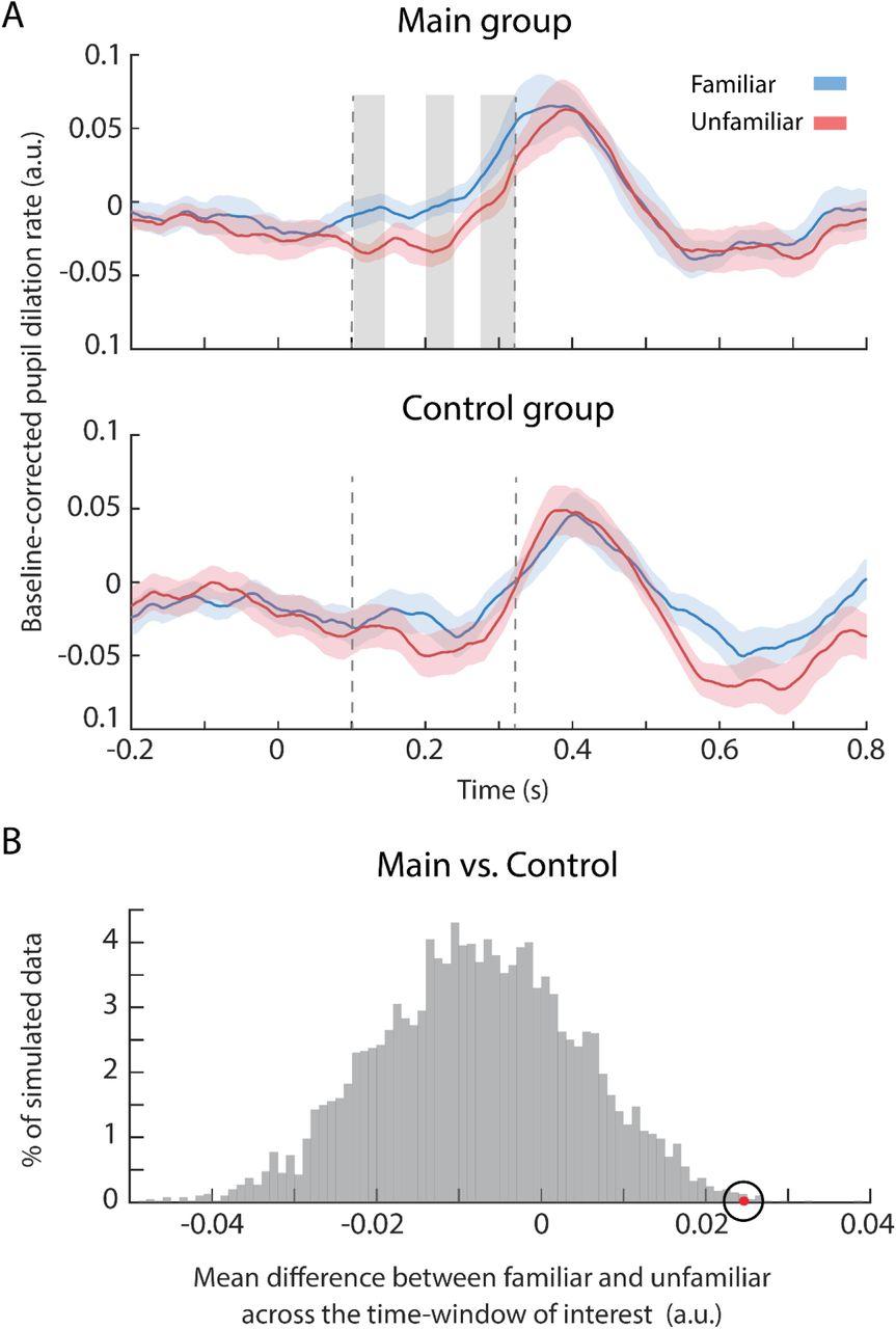 Rapid Brain Responses to Familiar vs  Unfamiliar Music – an