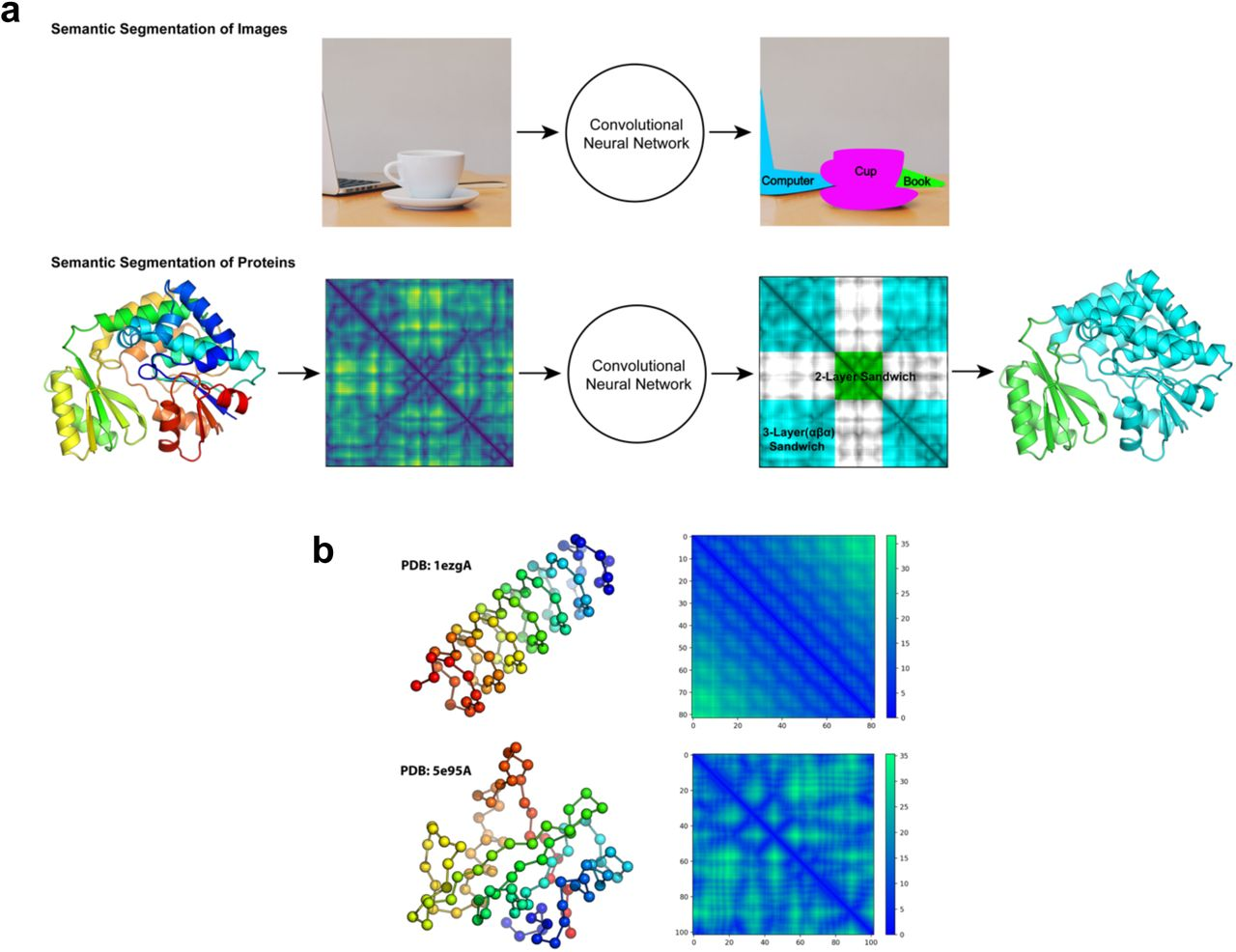 Multi-Scale Structural Analysis of Proteins by Deep Semantic