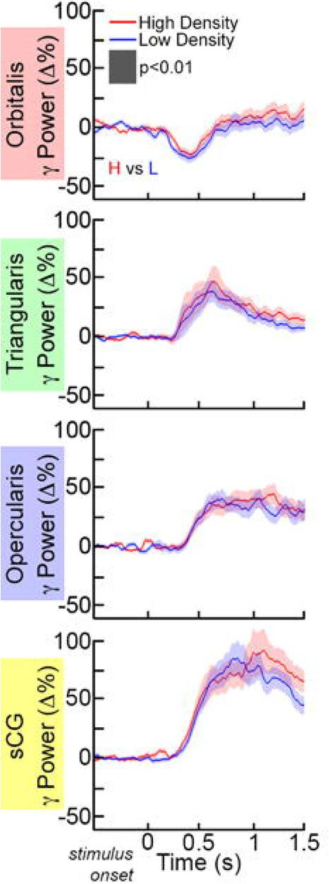 Network dynamics of Broca's area during word selection | bioRxiv