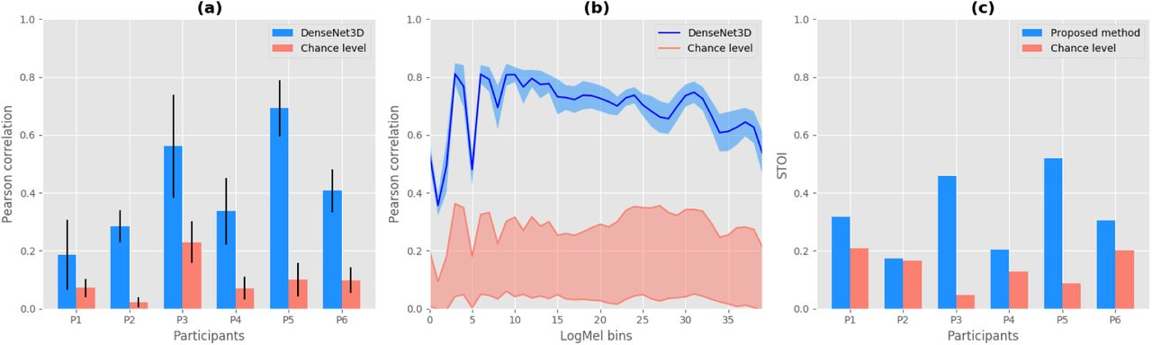 Speech Synthesis from ECoG using Densely Connected 3D Convolutional