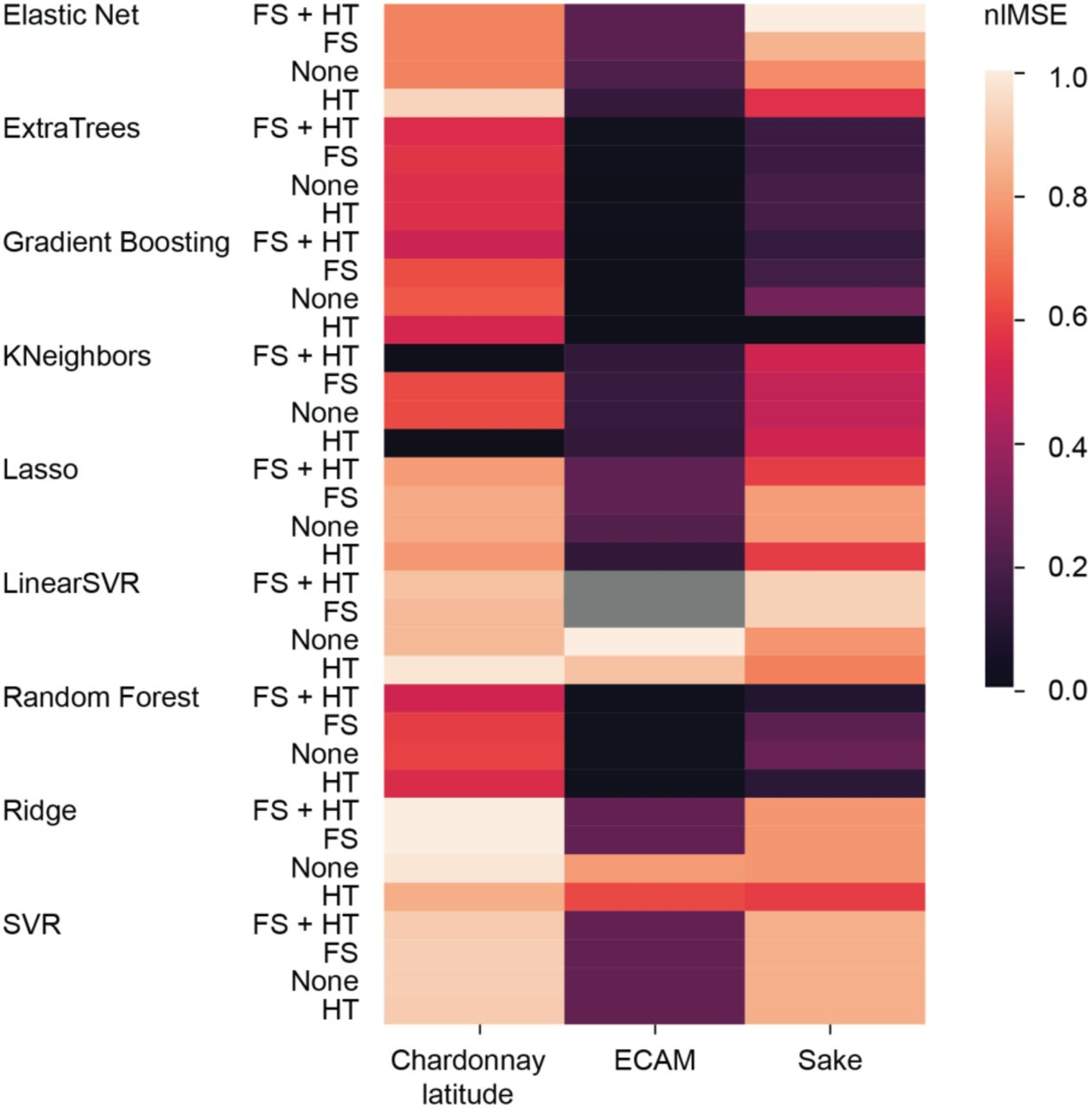 q2-sample-classifier: machine-learning tools for microbiome