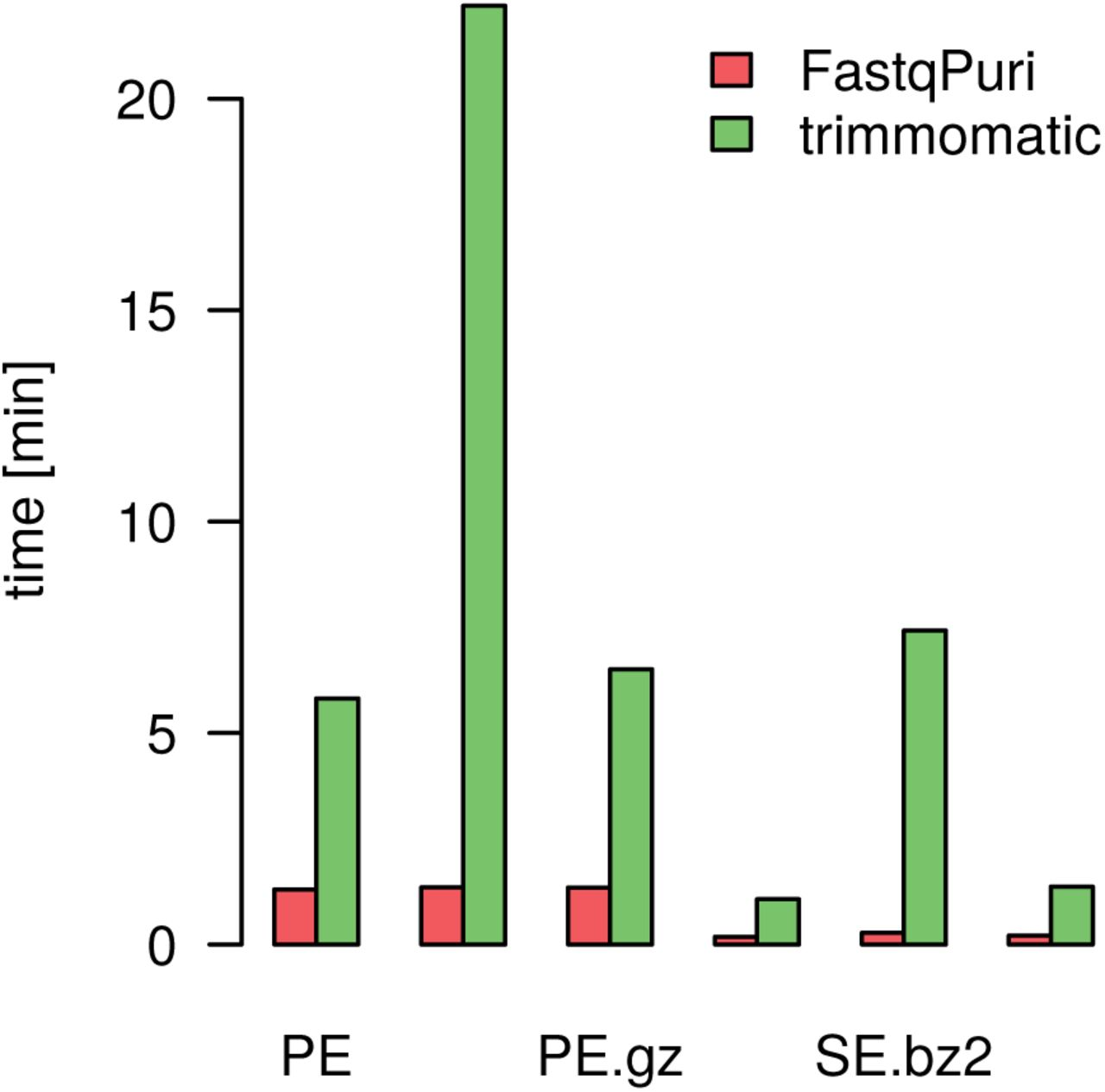 FastqPuri: high-performance preprocessing of RNA-seq data