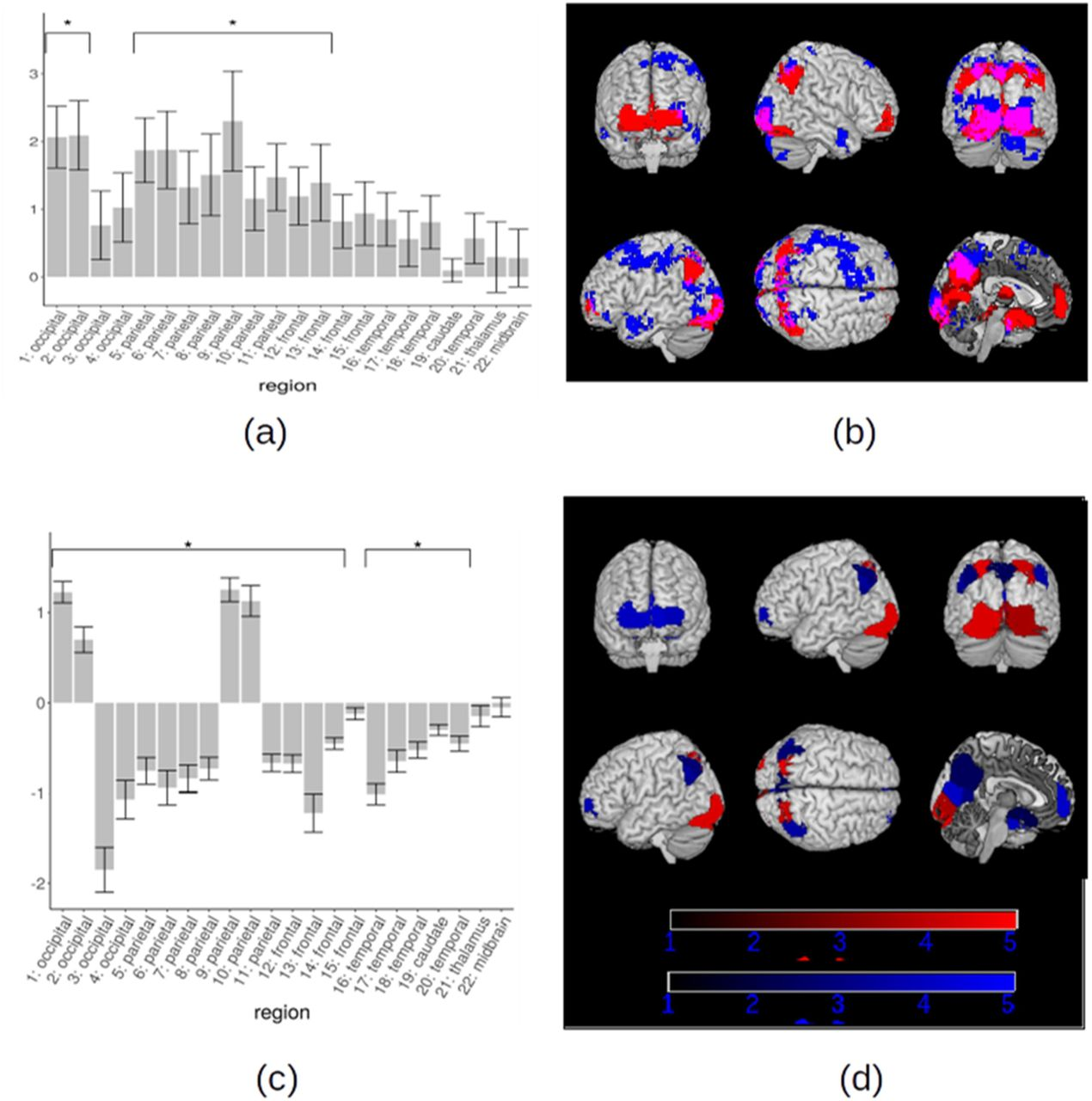 Brain network dynamics during spontaneous strategy shifts and