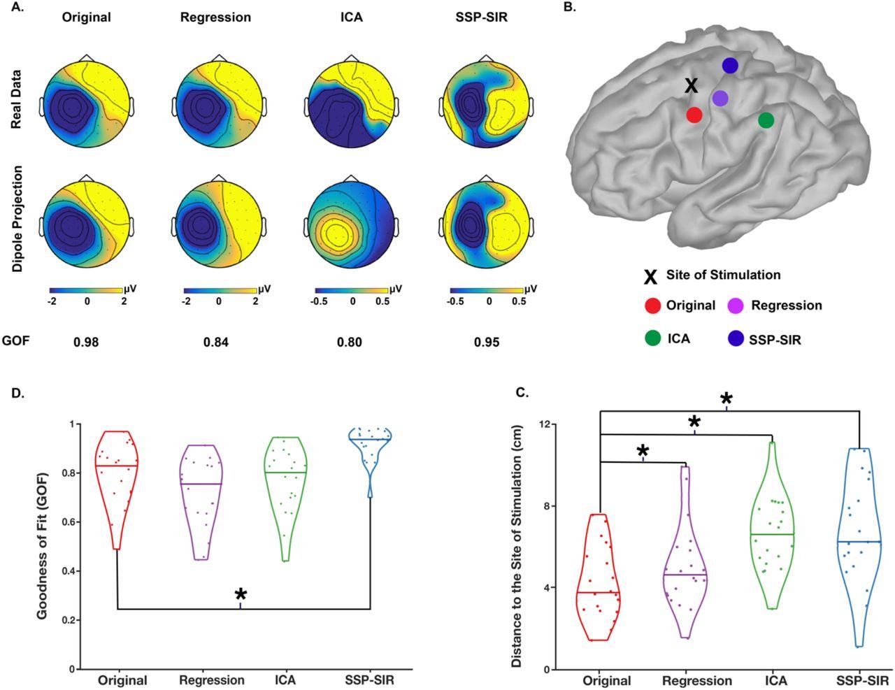 Choa Neurology