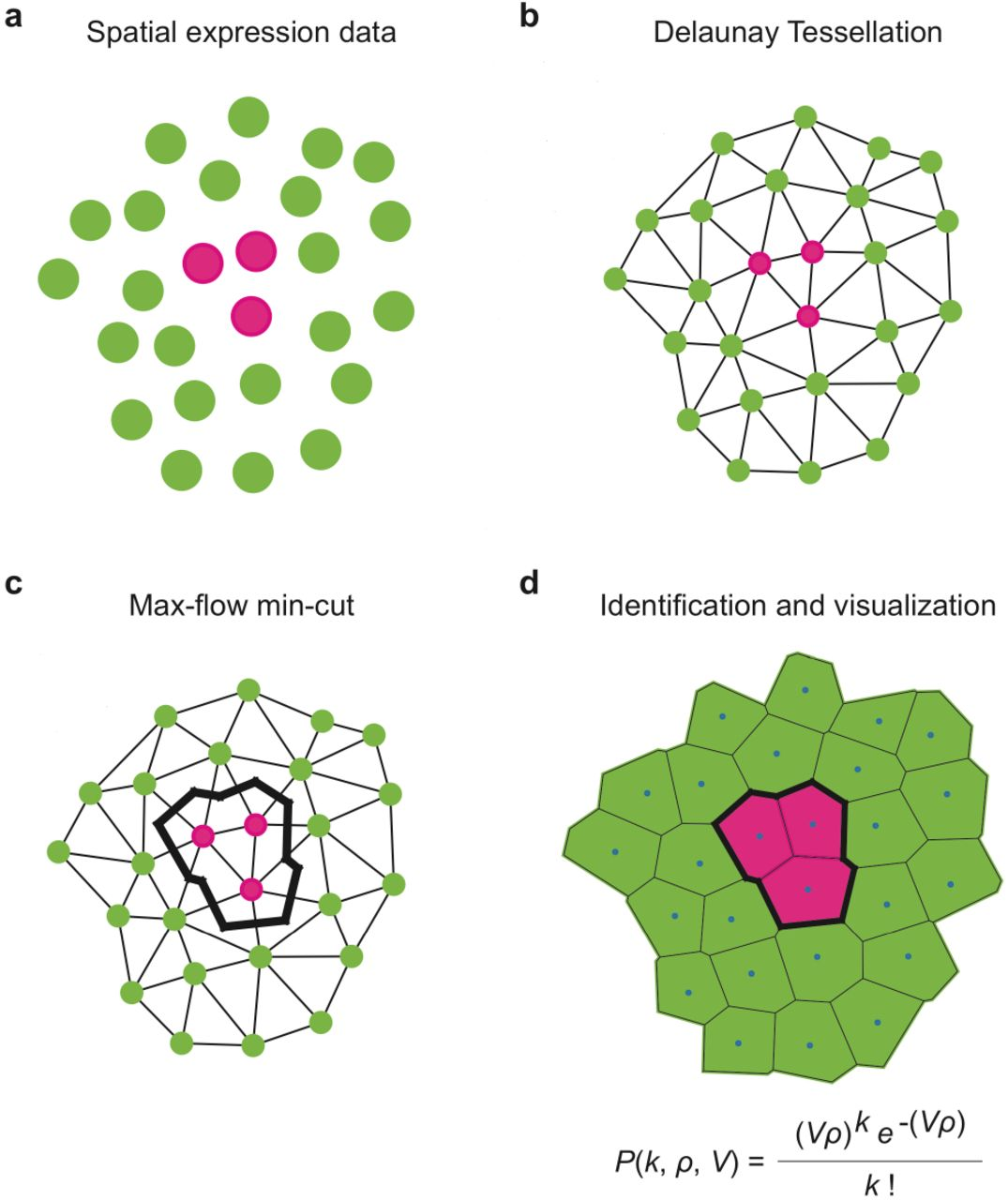 Identification of spatially variable genes with graph cuts