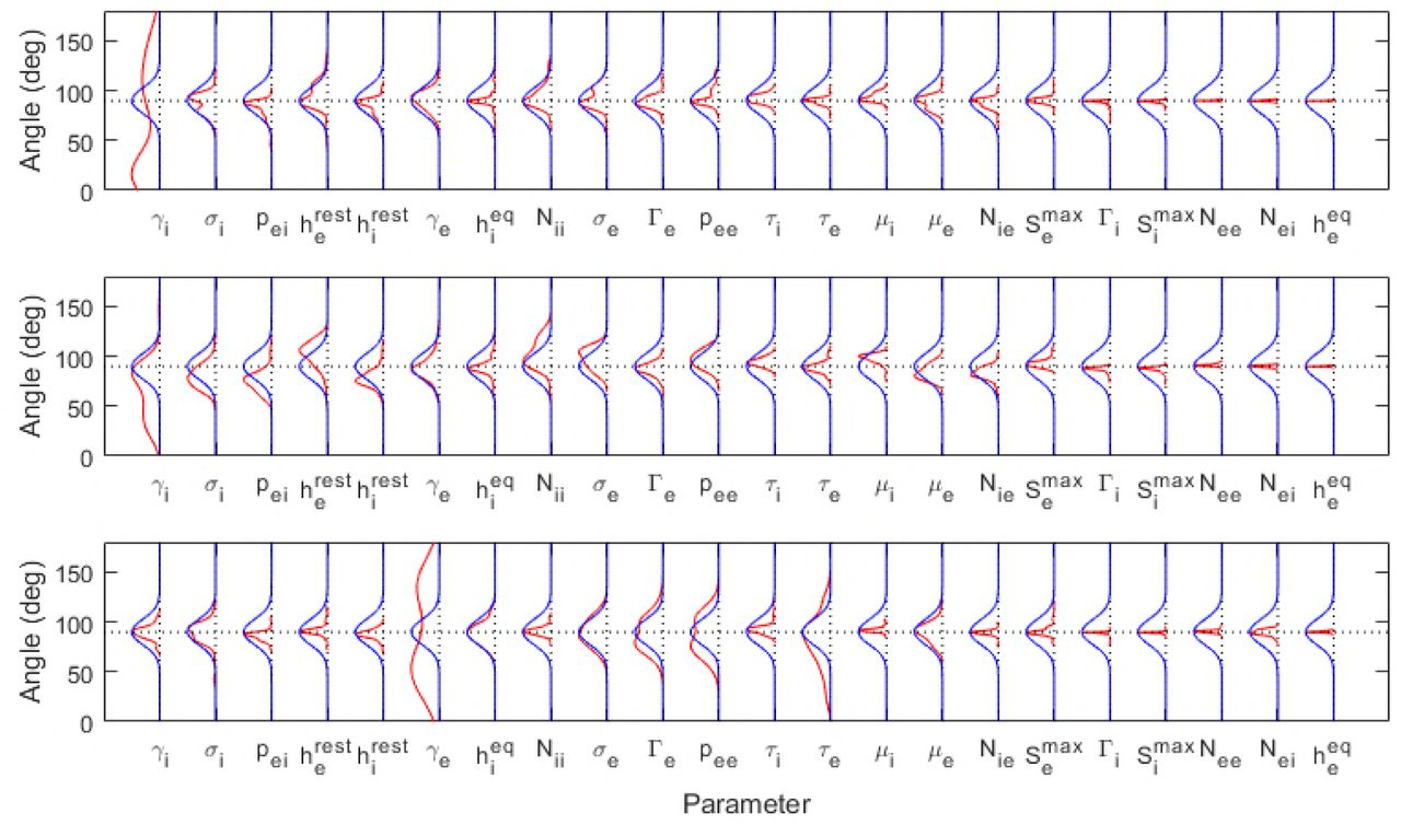 Parameter estimation and identifiability in a neural