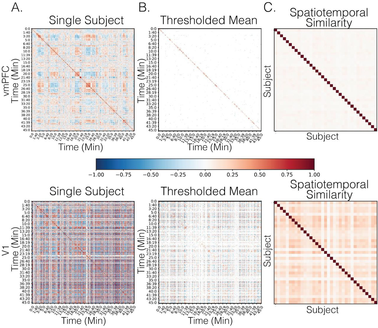 Endogenous variation in ventromedial prefrontal cortex state