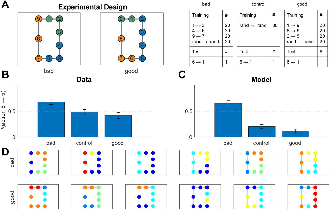Discovery of Hierarchical Representations for Efficient Planning