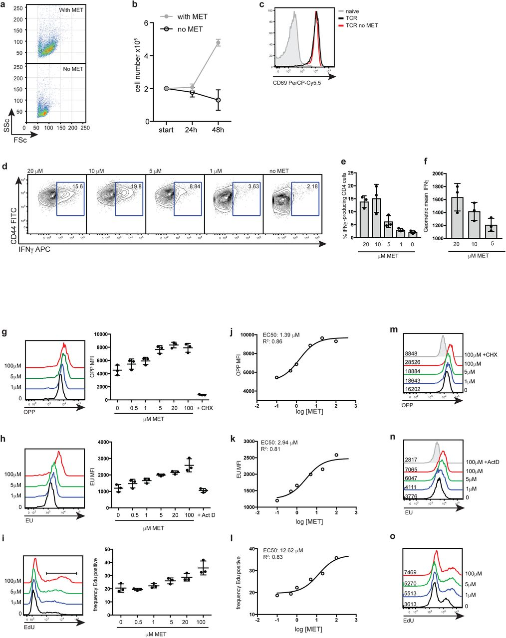 Antigen receptor control of methionine metabolism in T cells | bioRxiv