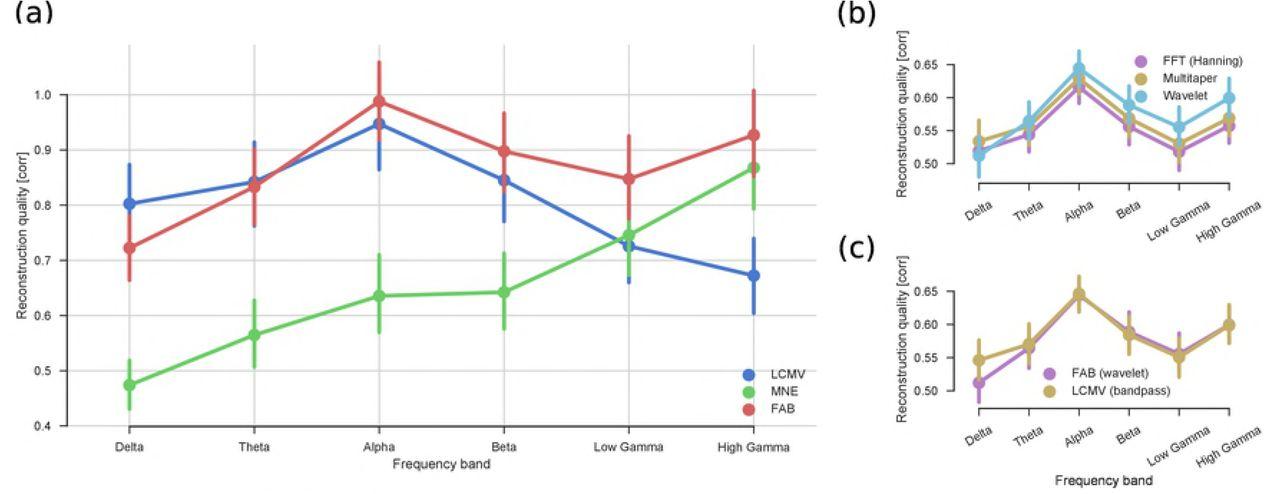 Source reconstruction of broadband EEG/MEG data using the