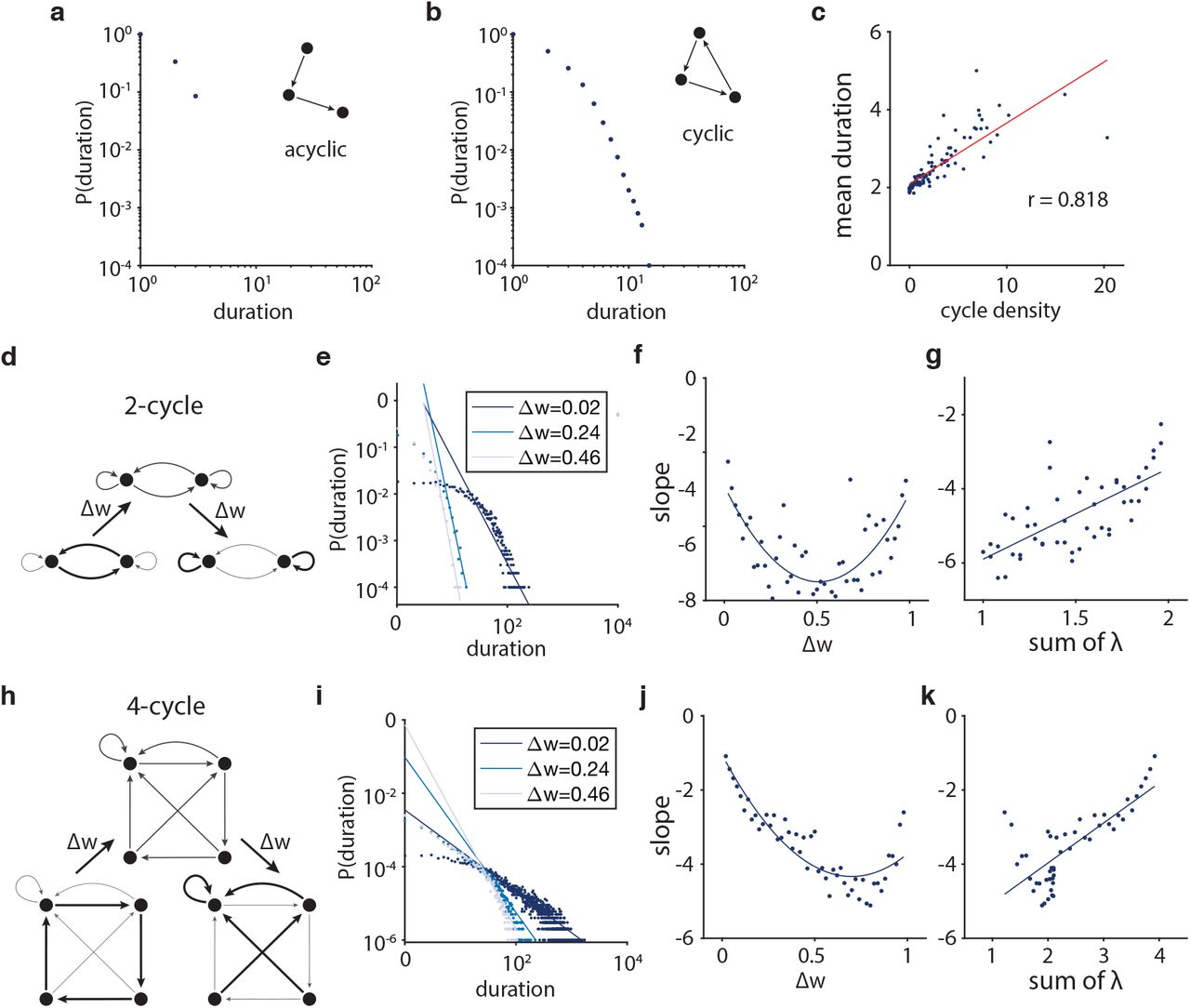Network topology of neural systems supporting avalanche