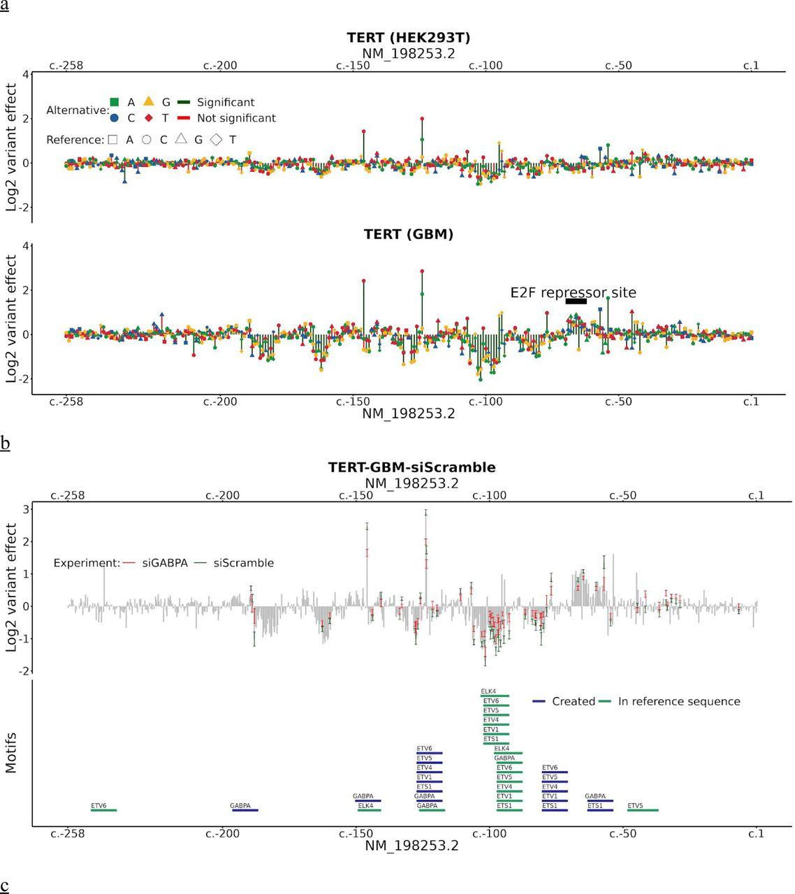 Saturation mutagenesis of disease-associated regulatory