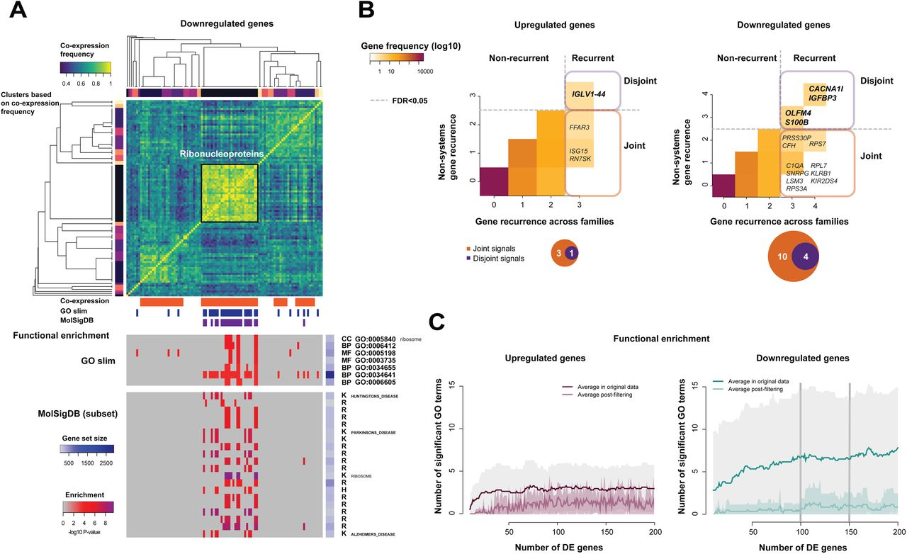 Not by systems alone: replicability assessment of disease expression