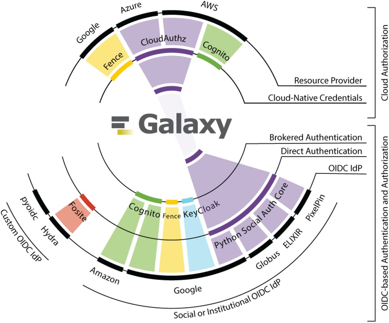 Cloud Bursting Galaxy: Federated Identity and Access