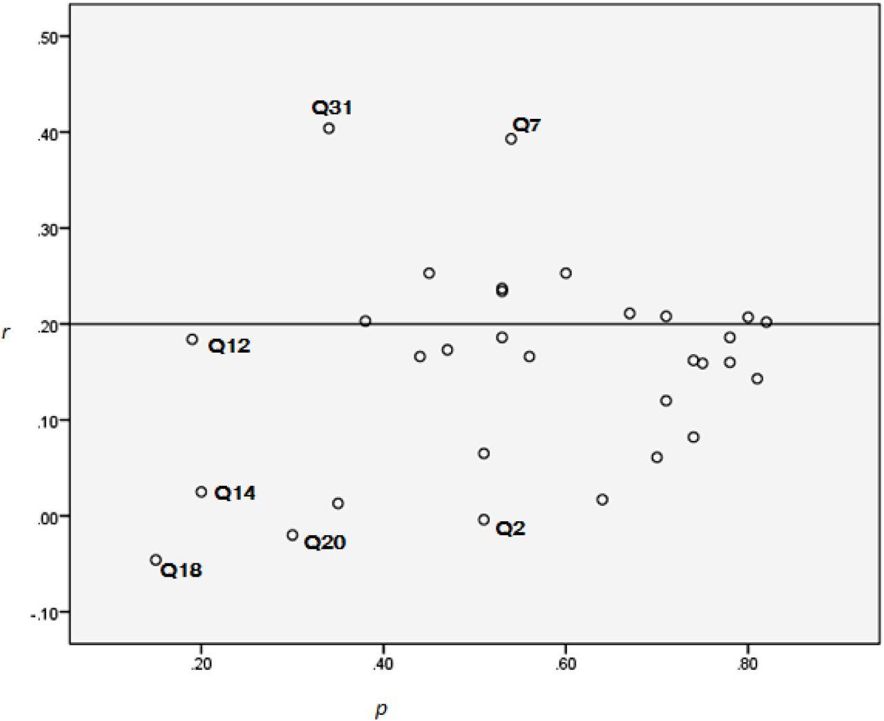 Post exam item analysis: Implication for intervention   bioRxiv