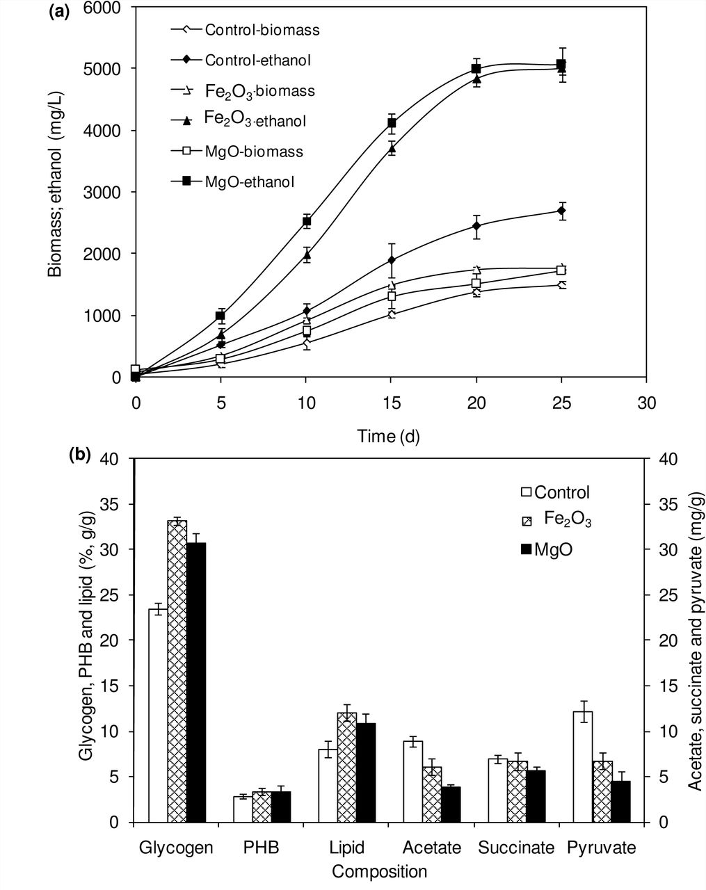 Effect of incubation time on ethanol and biomass concentration (a) and composition of intracellular products of Synechocystis (conditions: Fe 2 O 3 : 20 µM; MgO: 200 µM and NADP: 150 µM; light: 100 µE/m 2 /s).
