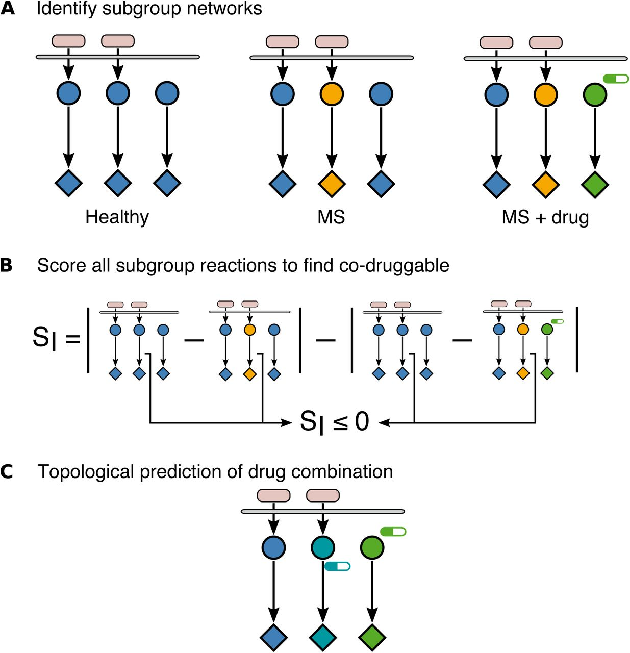 Prediction Of Combination Therapies Based On Topological Modeling Of The Immune Signaling Network In Multiple Sclerosis Biorxiv