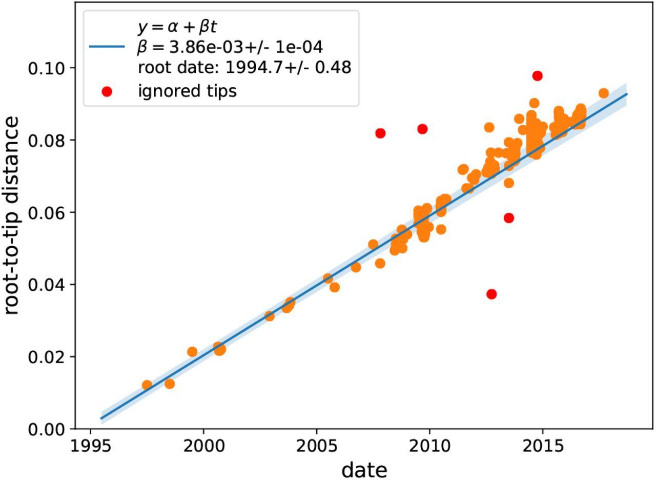 Intra- and interpatient evolution of enterovirus D68
