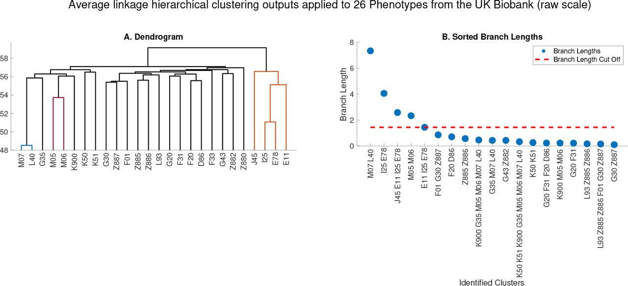 Hierarchical clustering of gene-level association statistics reveals