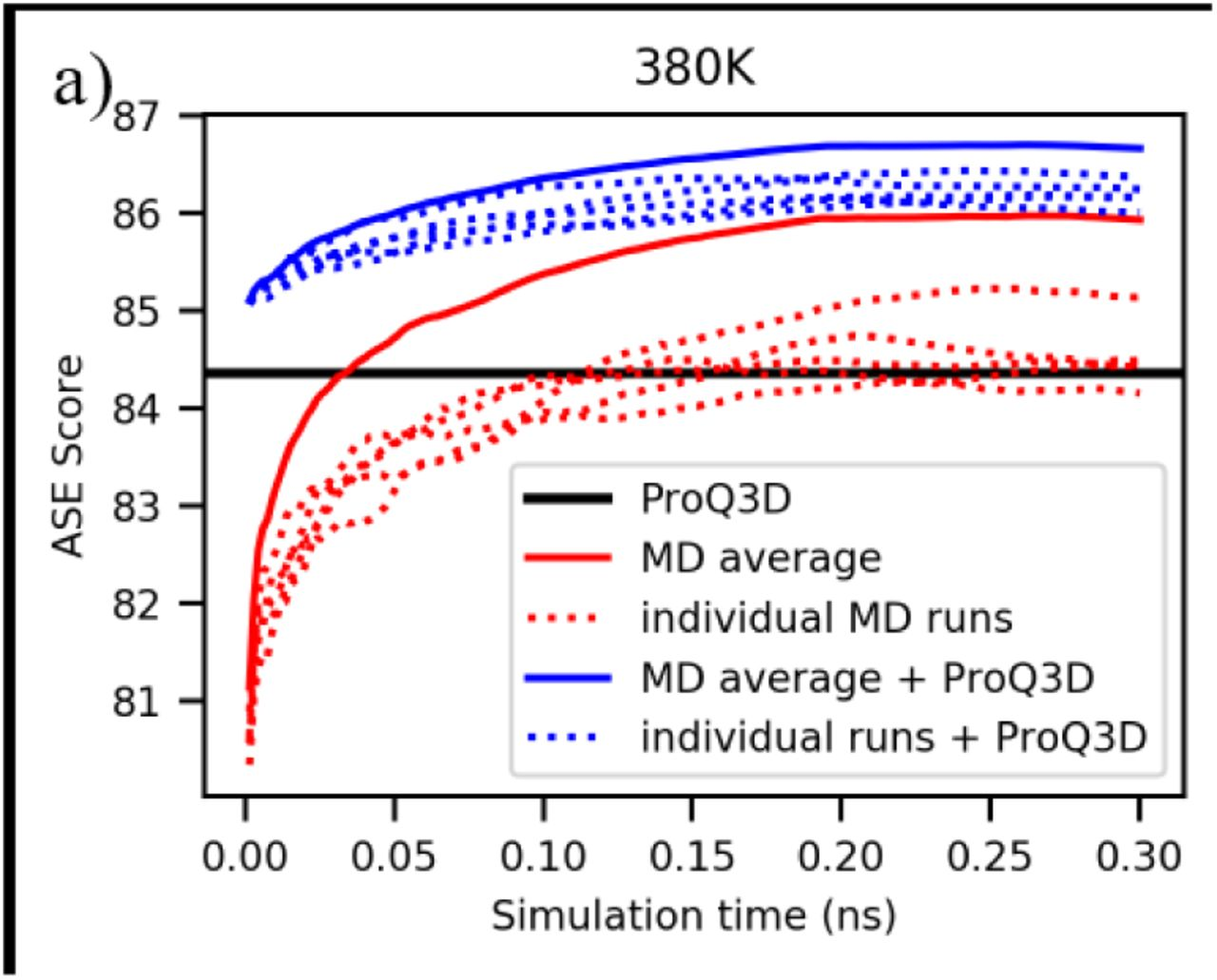 Estimating Residue-Specific Accuracies of Protein Structure