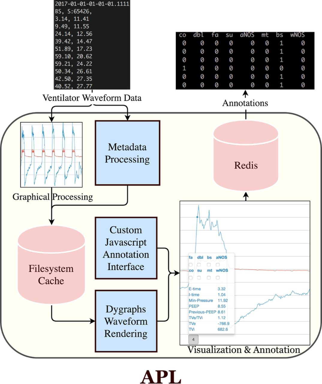 An Analytic Platform For The Rapid And Reproducible Annotation Of