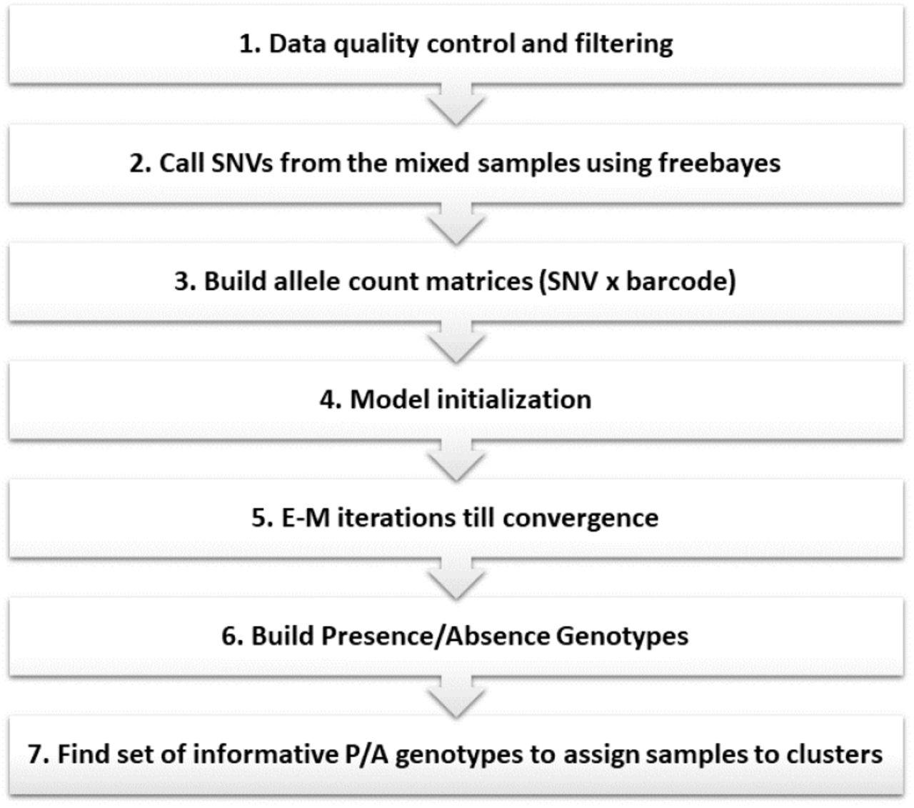 Genotype-free demultiplexing of pooled single-cell RNA-seq | bioRxiv