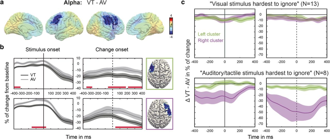 Frontal and parietal alpha oscillations reflect attentional