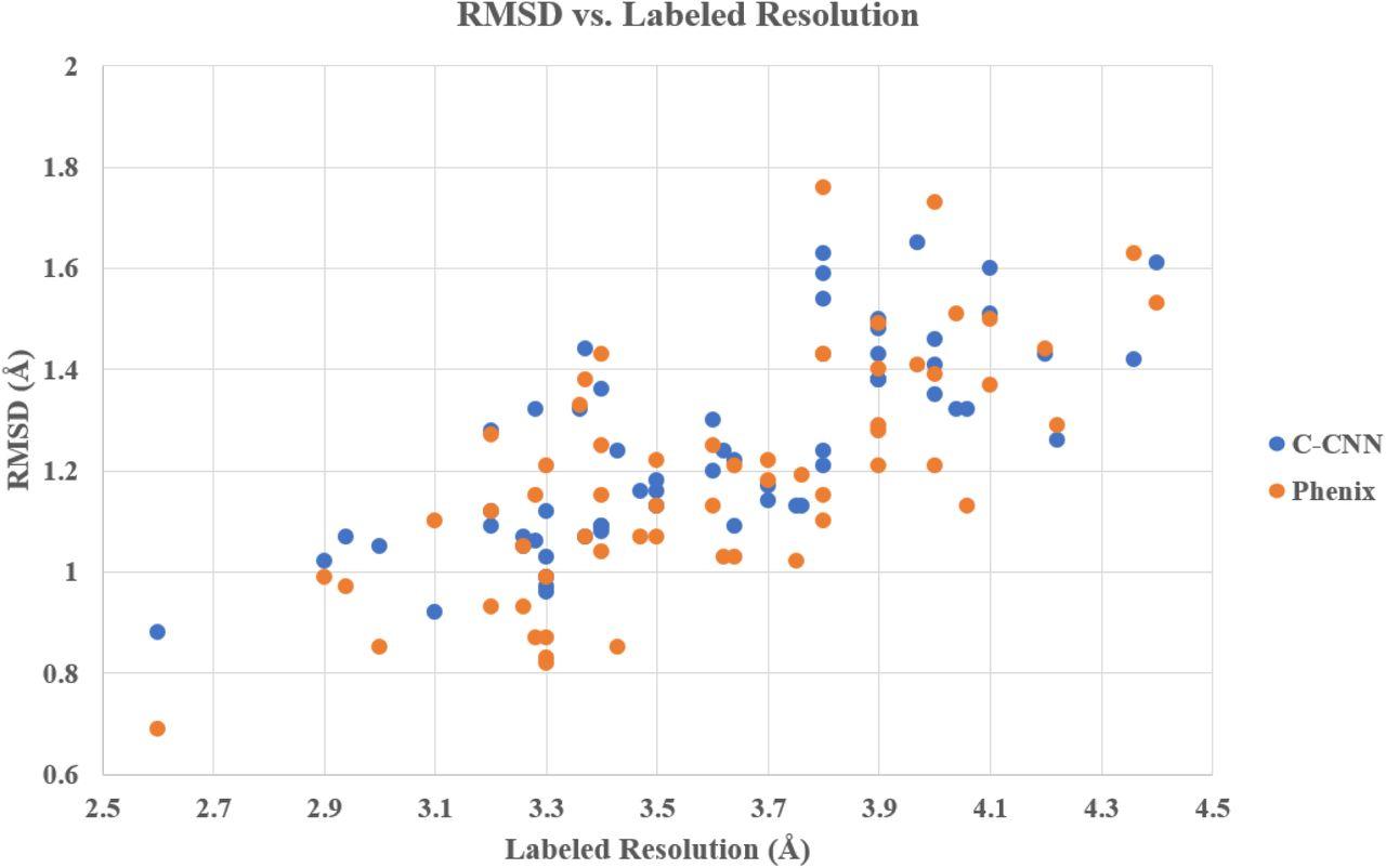 Cascaded-CNN: Deep Learning to Predict Protein Backbone
