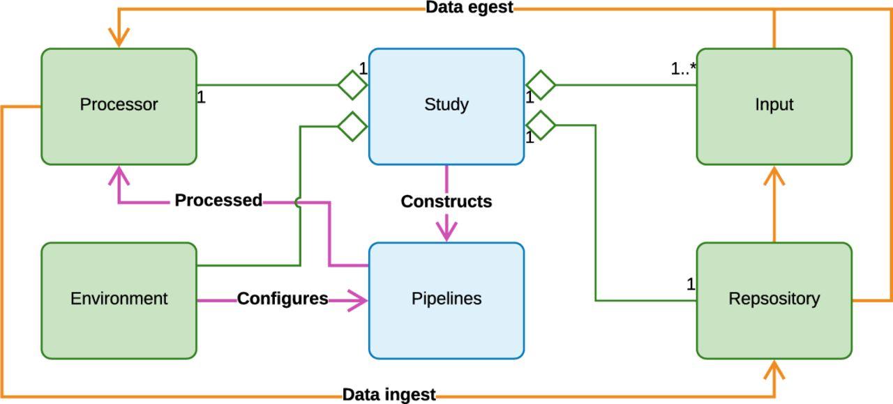 A comprehensive framework to capture the arcana of neuroimaging