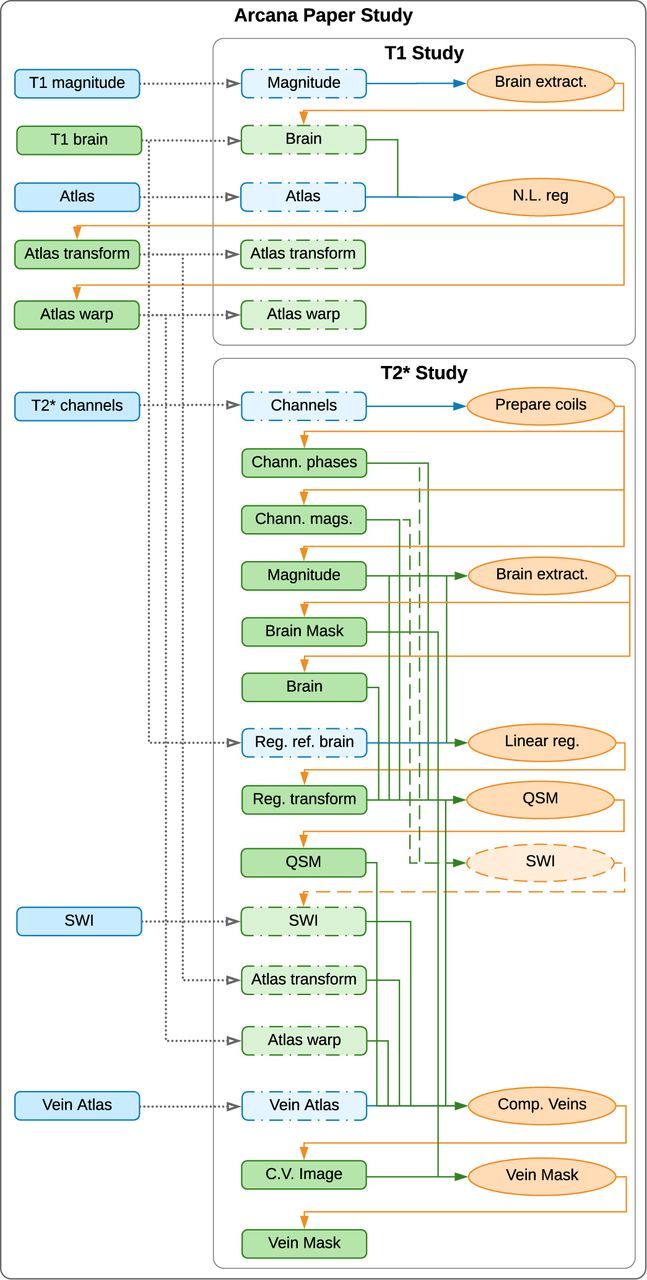 A comprehensive framework to capture the arcana of