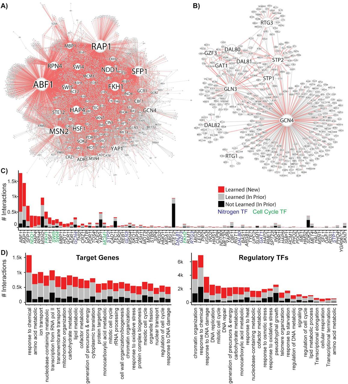 Gene regulatory network reconstruction using single-cell RNA