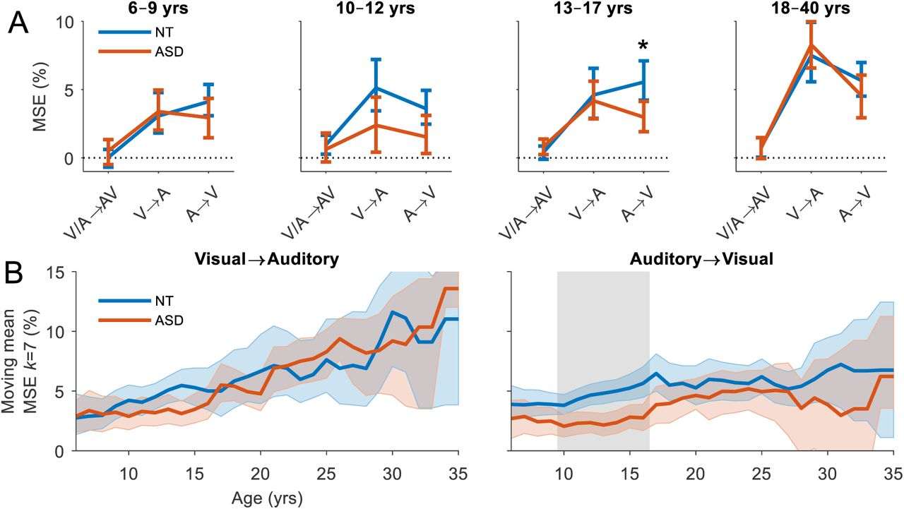 Autism Prevalence Unchanged In 20 Years >> Developmental Recovery Of Impaired Multisensory Processing In Autism