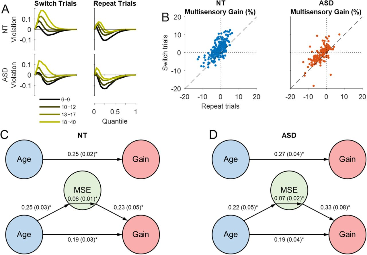 Larger Trial Of Experimental Autism >> Developmental Recovery Of Impaired Multisensory Processing In Autism