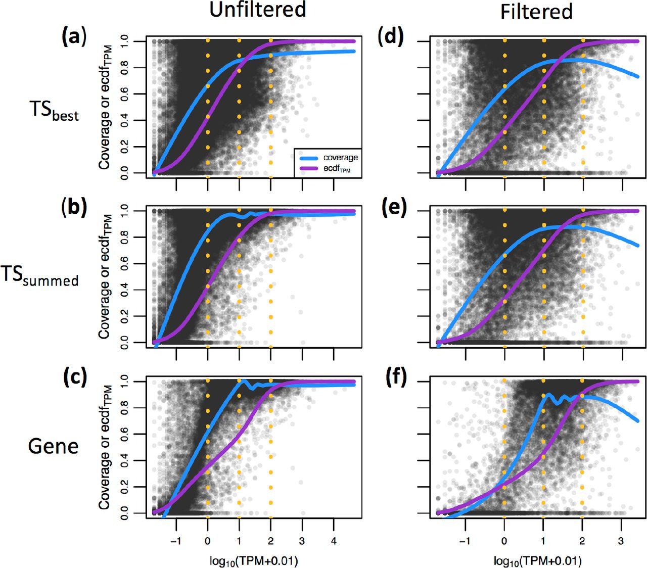 Error, noise and bias in de novo transcriptome assemblies | bioRxiv