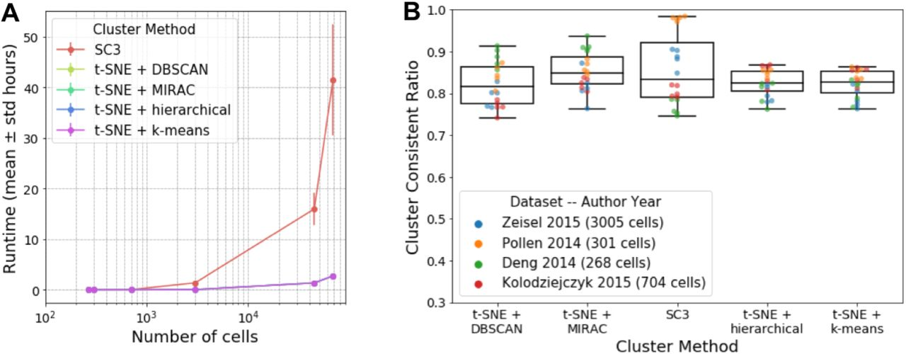 Scedar: a scalable Python package for single-cell RNA-seq