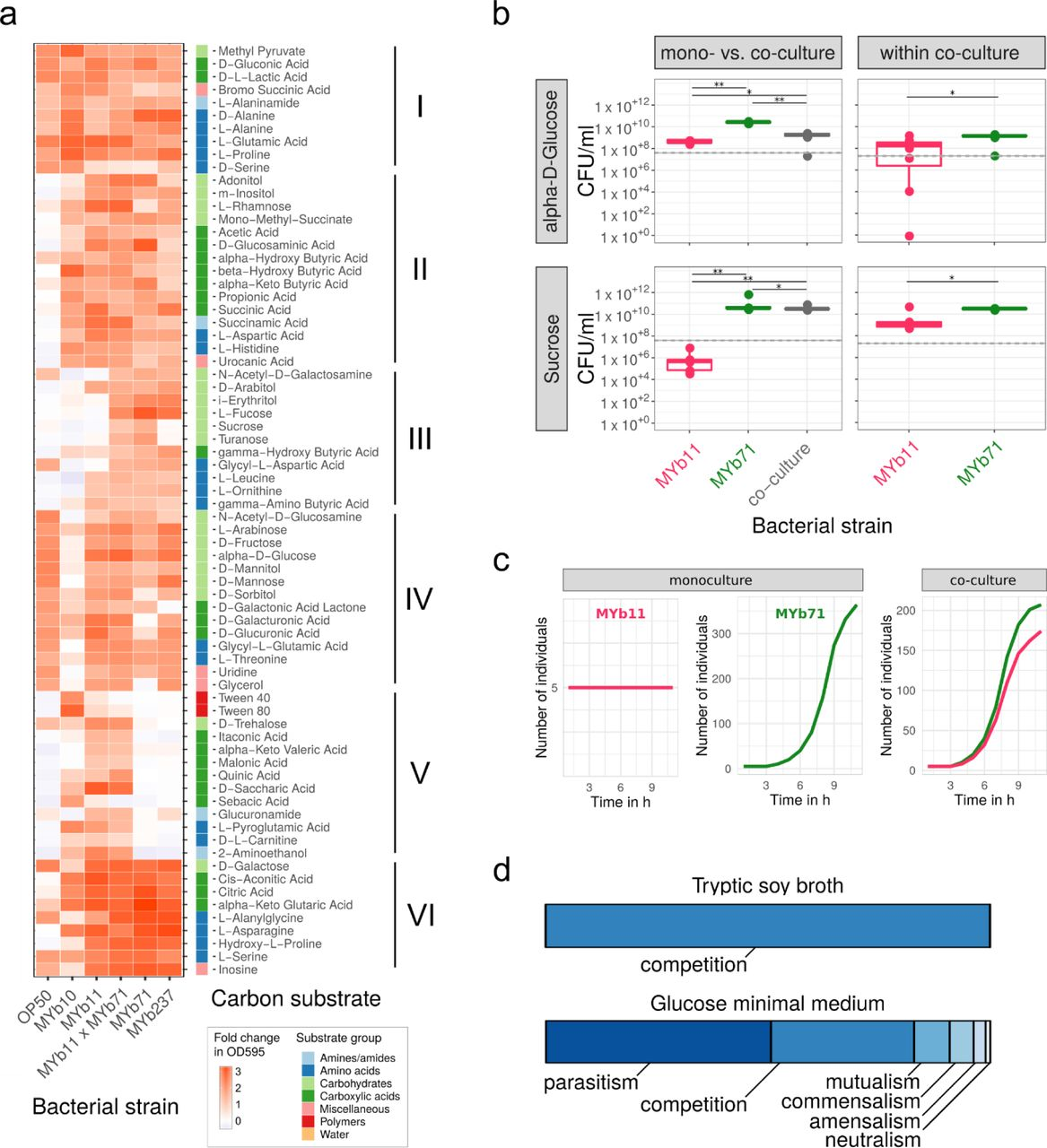 b1b93b3d7 The functional repertoire encoded within the native microbiome of ...