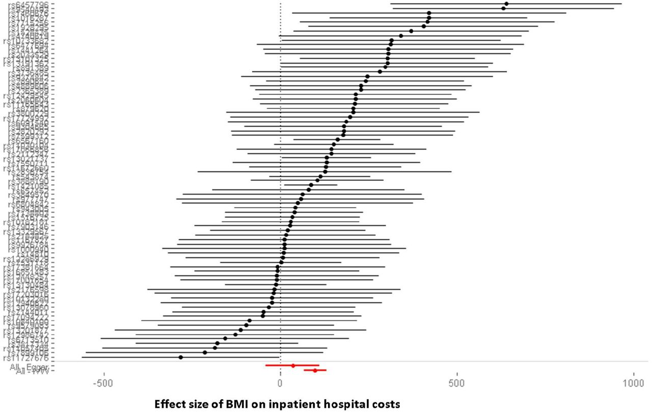 The causal effect of adiposity on hospital costs: Mendelian