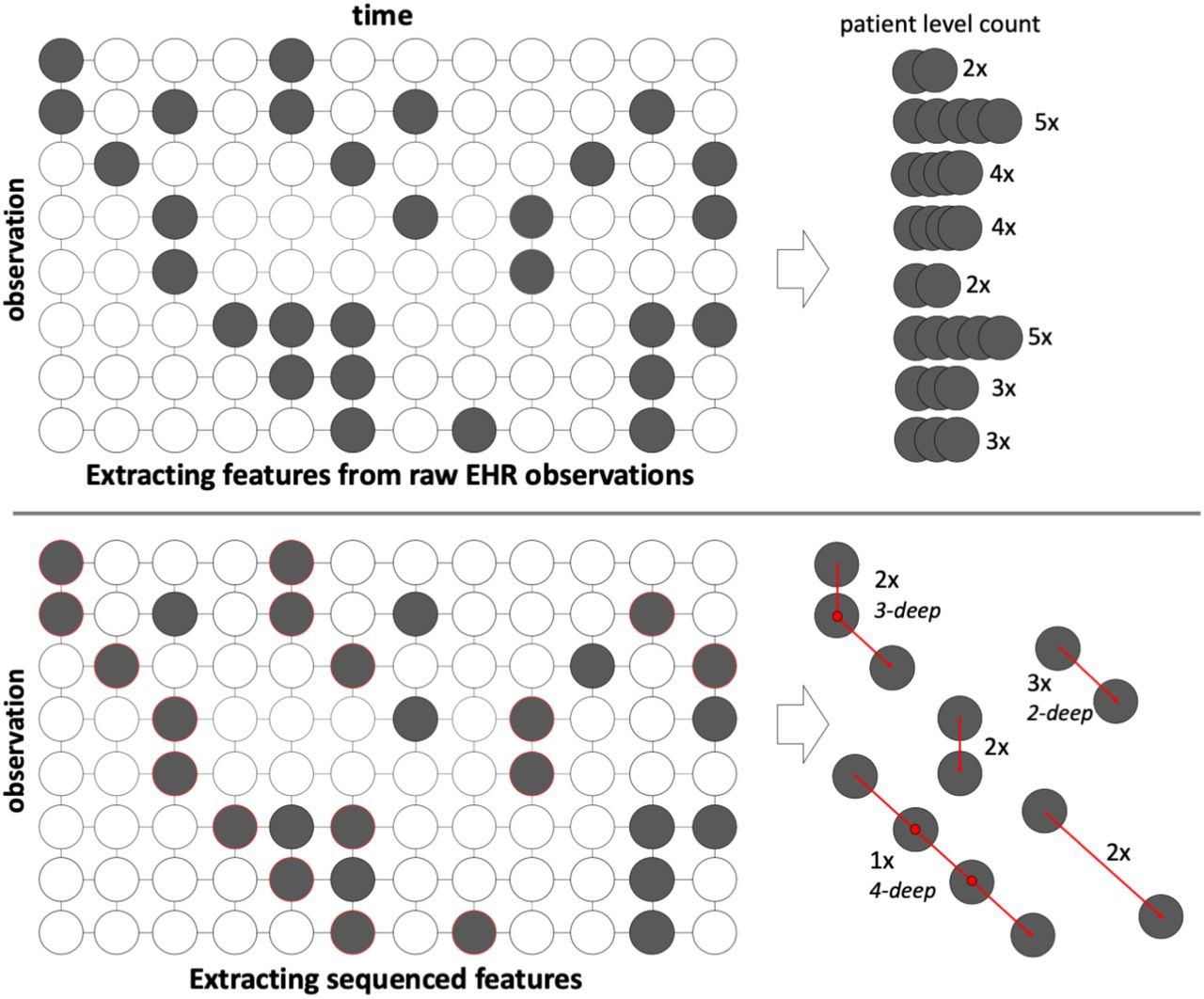 High-throughput Phenotyping with Temporal Sequences   bioRxiv