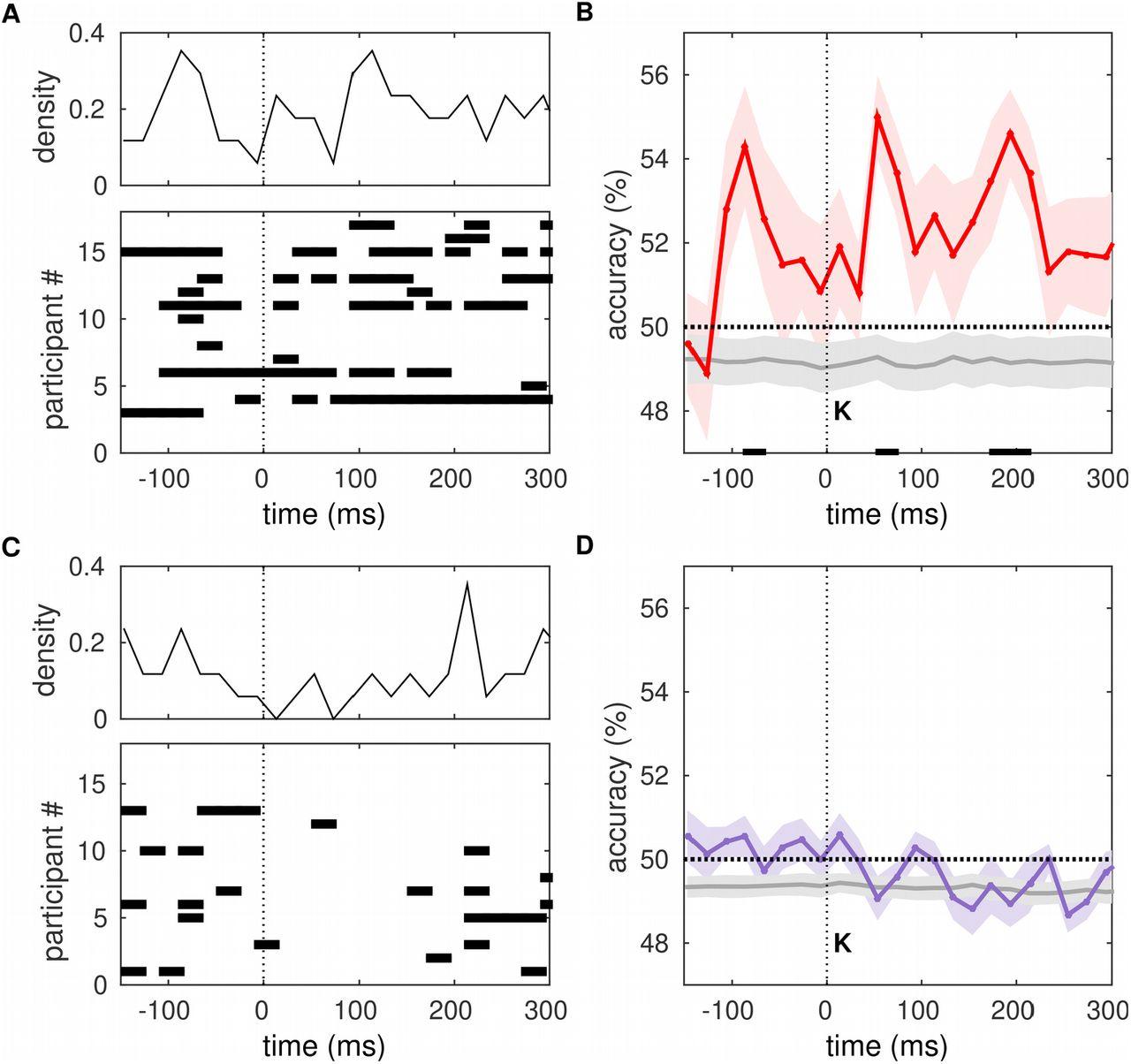 Cardiac afferent activity modulates early neural signature of error