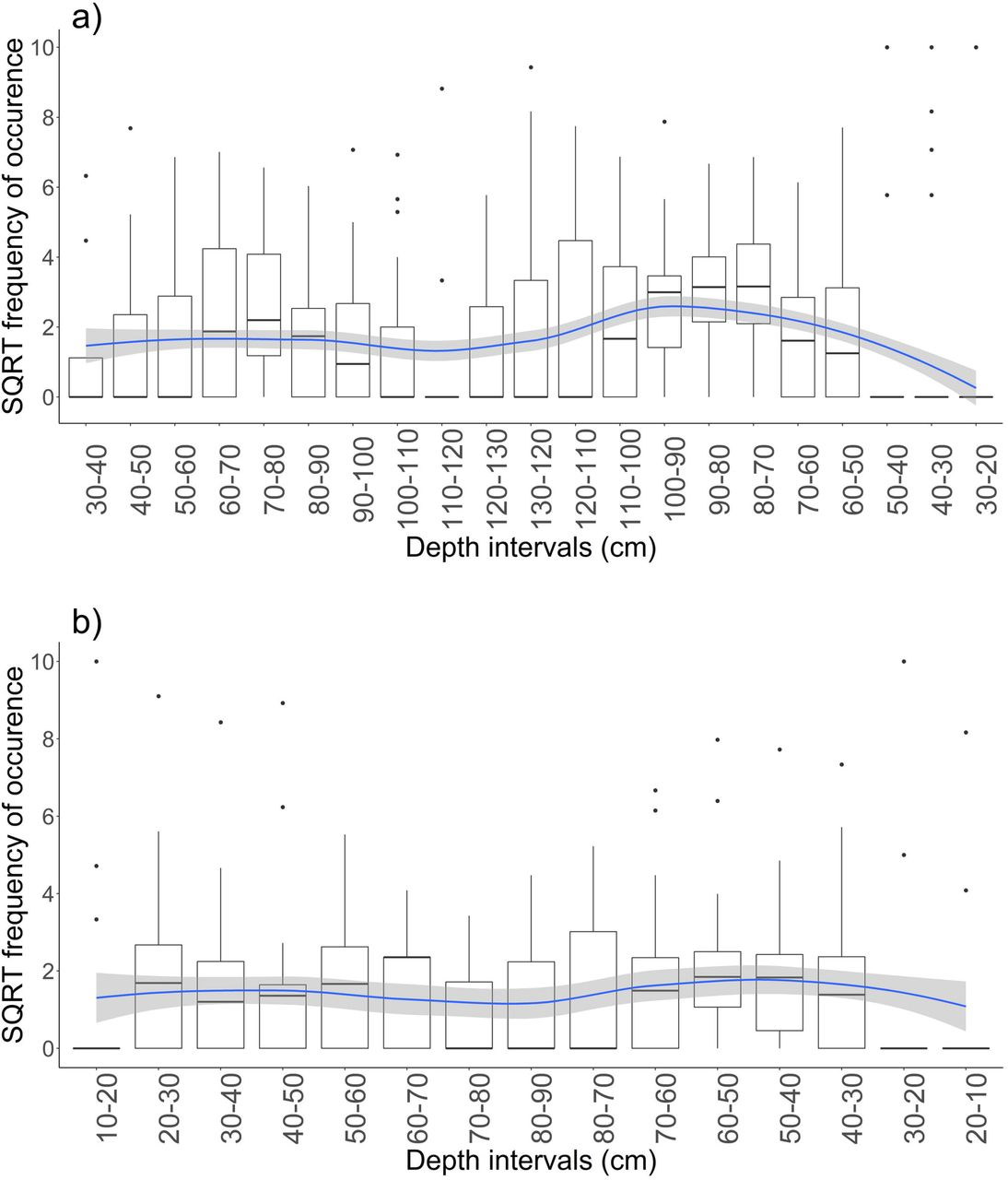 Patterns of fish utilisation in a tropical Indo-Pacific mangrove