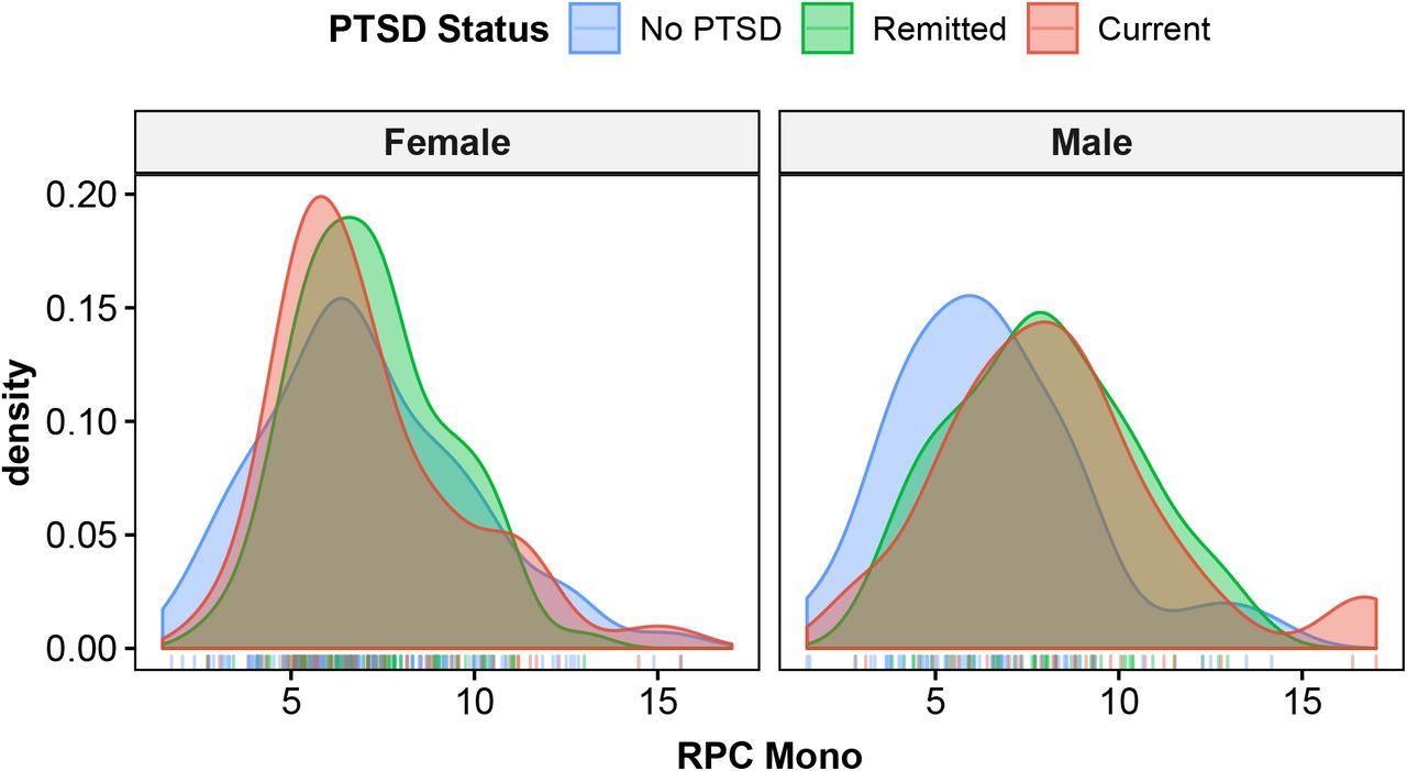 When Trauma Underlies Challenging >> Methylomic Profiles Reveal Sex Specific Shifts In Leukocyte