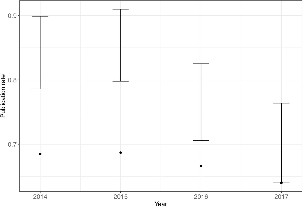 Tracking the popularity and outcomes of all bioRxiv