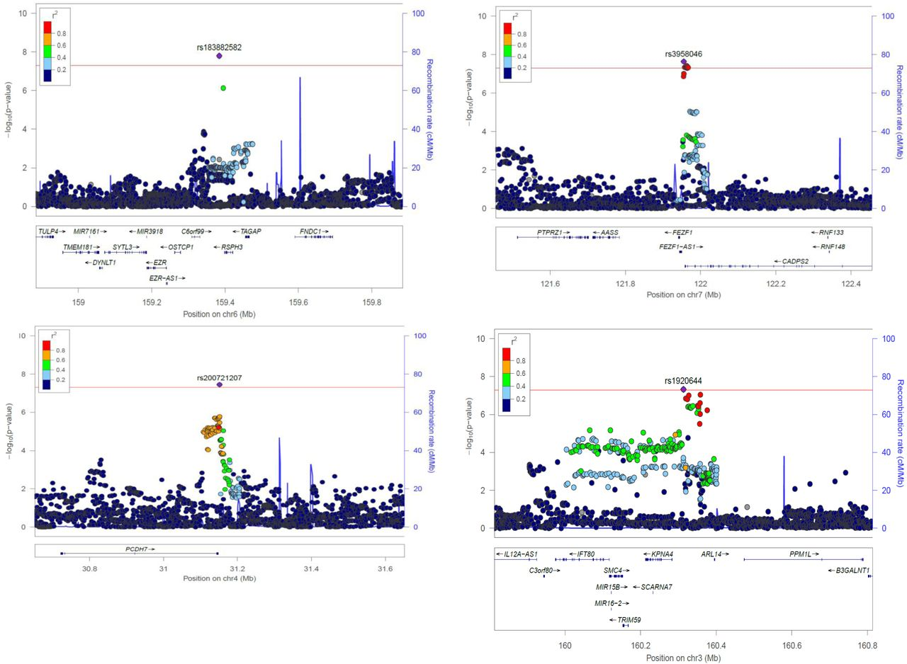Discovery Of The First Genome Wide Significant Risk Loci For Attention >> Shared Genetic Background Between Children And Adults With Attention